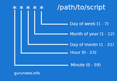 GuruNotes - How to use CRON scheduler and crontab command in